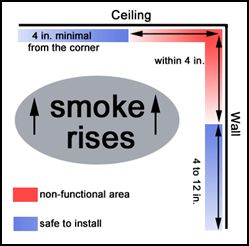 smoke alarm locations to avoid