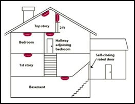 where to install a smoke alarm
