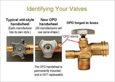 identifying valves